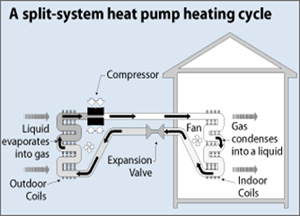 Munier heating cooling llc - What is a heat pump system swedish efficiency in your pockets ...